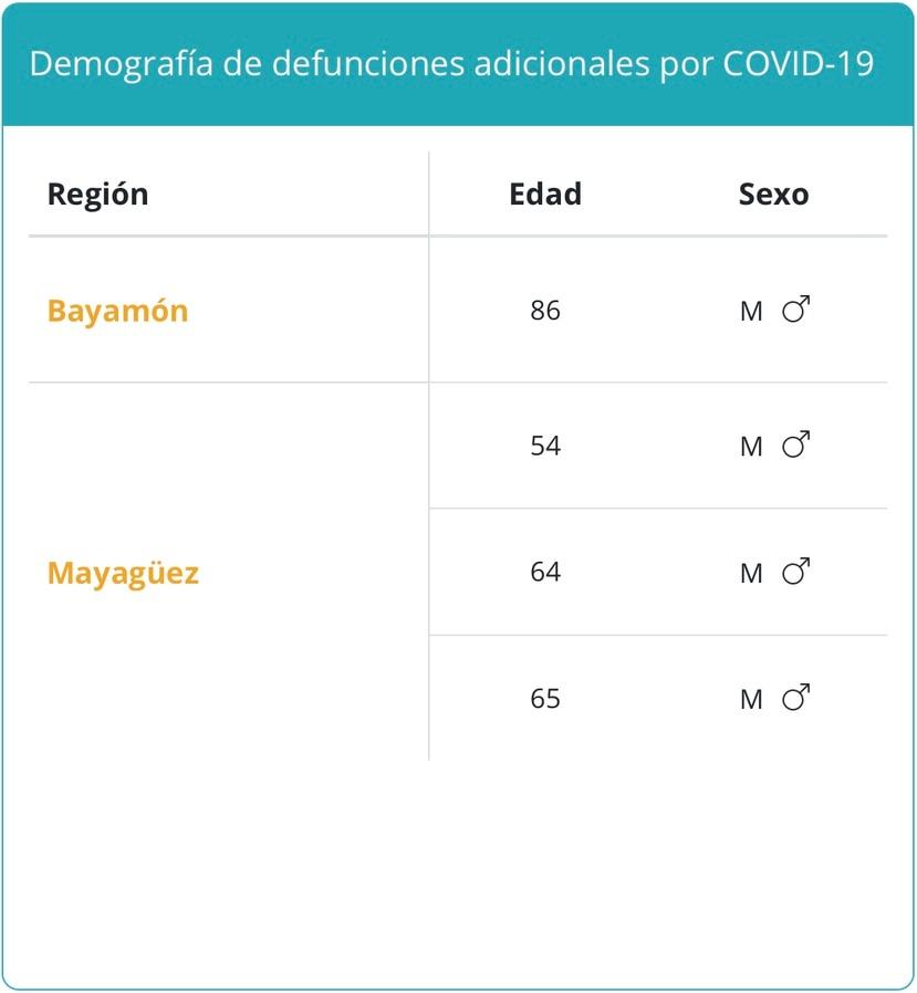 Decesos atribuidos al COVID-19 el lunes, 23 de agosto de 2021.