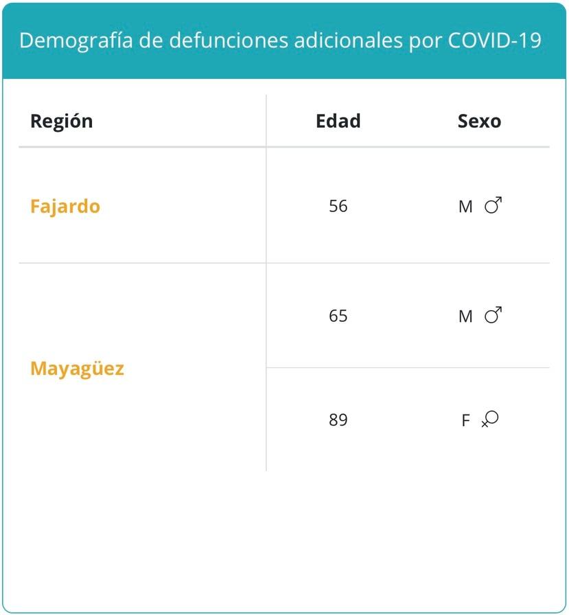 Decesos por COVID-19 reportados por el Departamento de Salud el domingo, 29 de agosto.