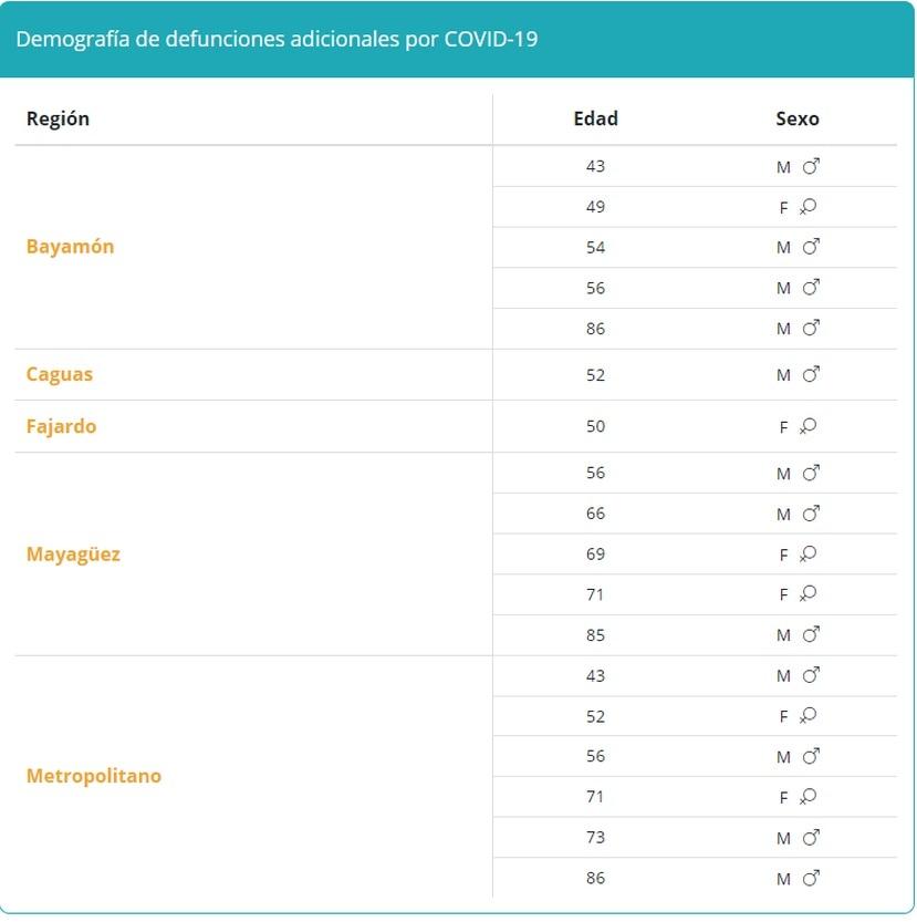 Tabla que muestra la demografía en muertes por COVID-19 reportadas el viernes, 27 de agosto de 2021.