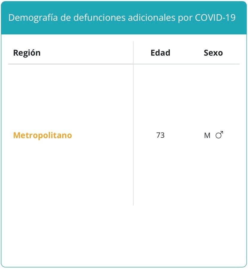 Demografía de la única muerte reportada por COVID-19 el lunes, 27 de septiembre de 2021.