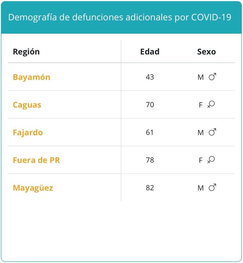Decesos atribuidos al COVID-19 reportados el lunes, 13 de septiembre de 2021.
