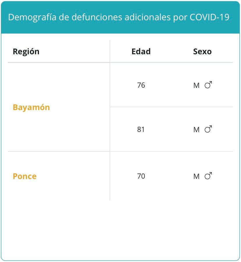 Decesos por COVID-19 reportados el domingo, 12 de septiembre de 2021.