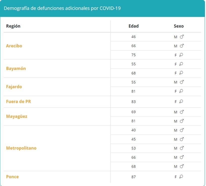 Tabla que muestra la demografía en muertes por COVID-19 reportadas el miércoles, 15 de septiembre de 2021.