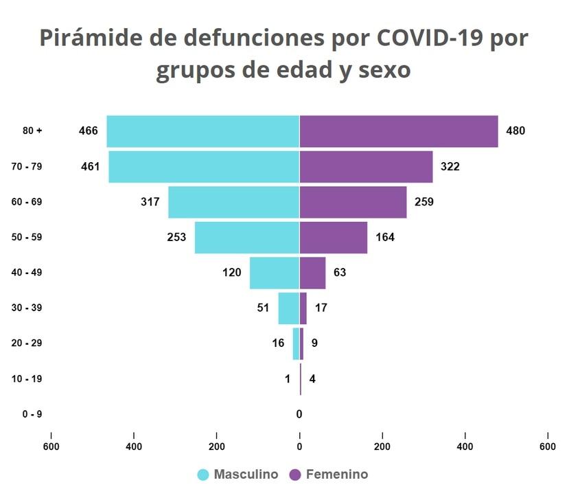 Las muertes por COVID-19 de acuerdo al sexo y la edad, según los datos del 13 de septiembre de 2021 del Departamento de Salud.