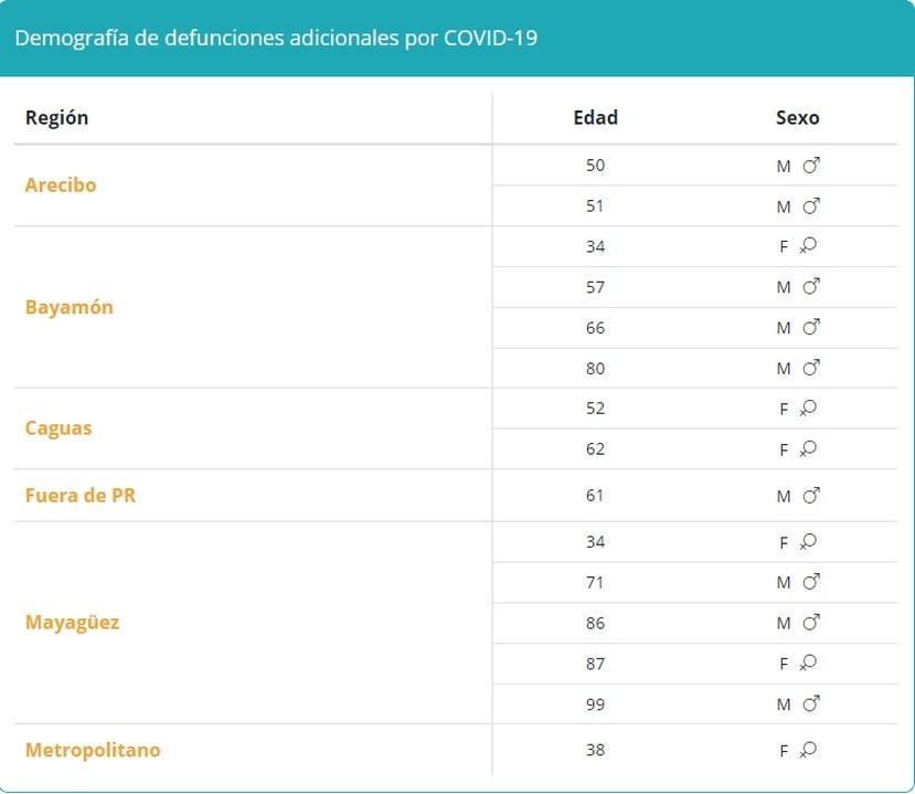 Tabla que muestra la demografía en muertes por COVID-19 reportadas el miércoles, 1 de septiembre de 2021.