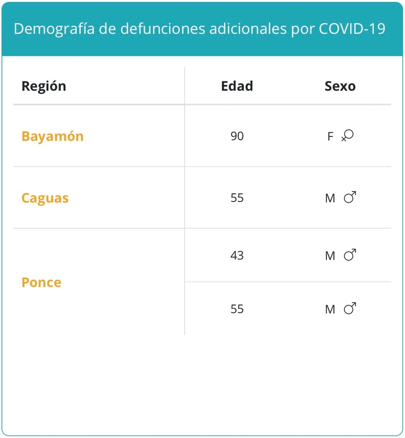 Demografía de los fallecidos por COVID-19 reportados el 6 de septiembre de 2021.