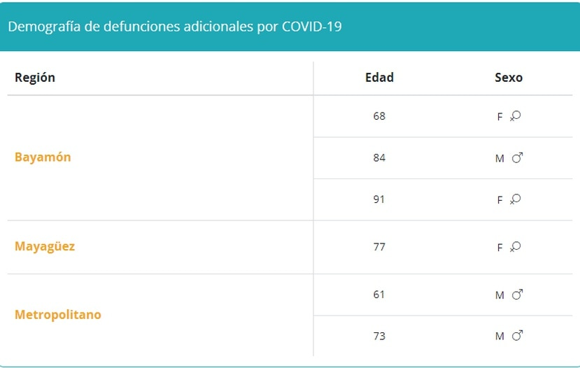 Tabla que muestra la demografía en muertes por COVID-19 reportadas el 29 de septiembre de 2021.