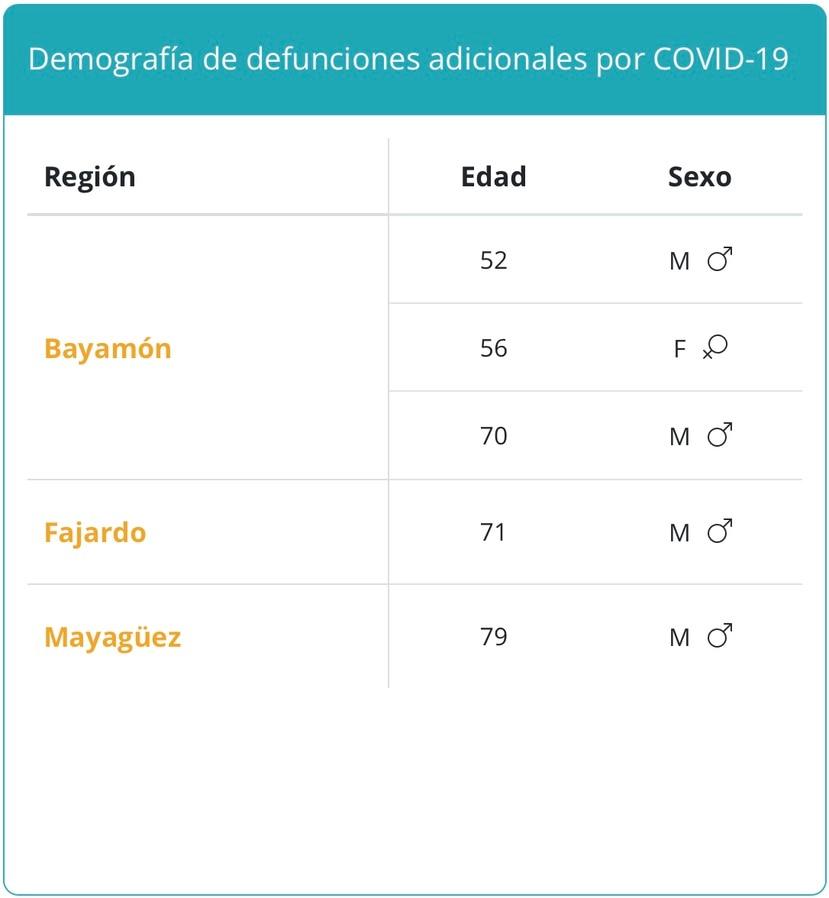 Desglose de fallecidos por COVID-19 reportados el domingo, 26 de septiembre de 2021.