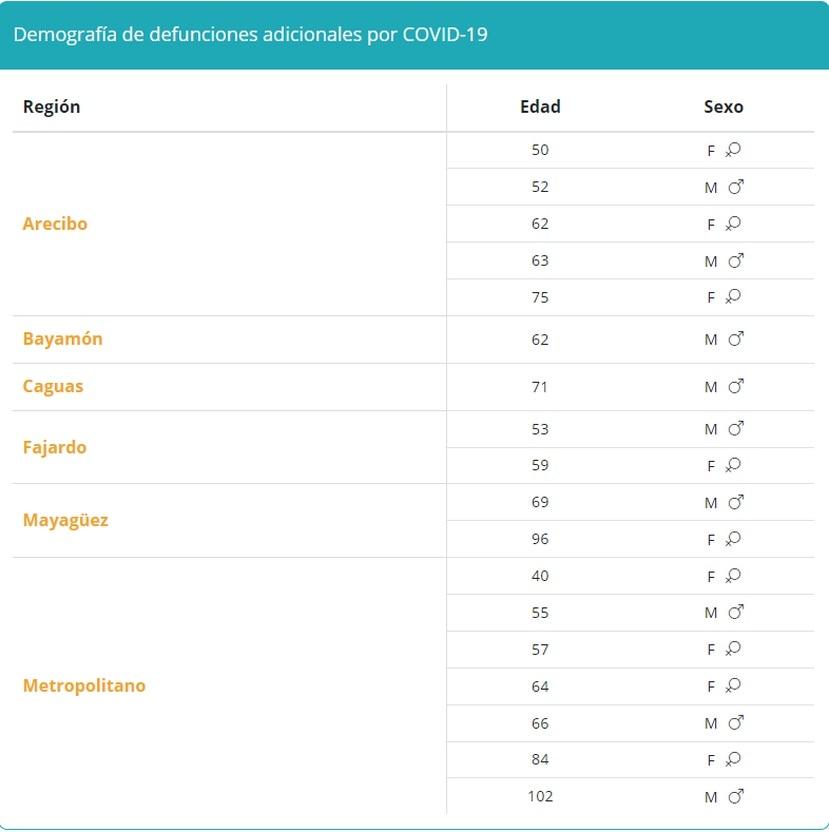 Tabla que muestra la demografía en muertes por COVID-19 reportadas el jueves, 9 de septiembre de 2021.