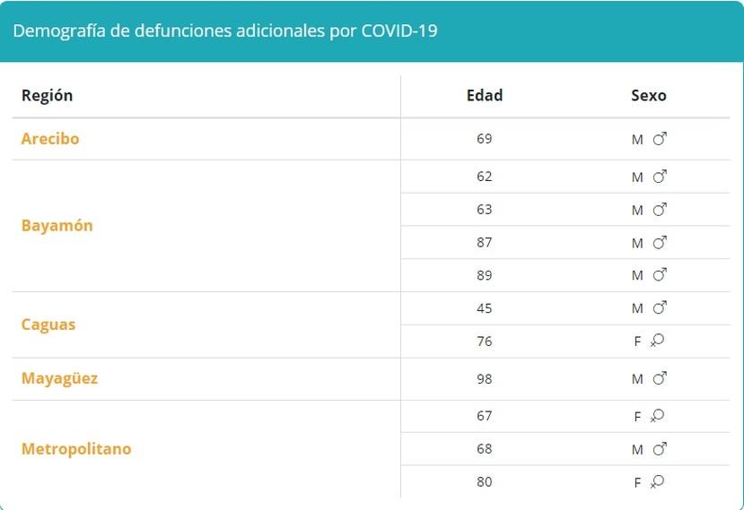 Tabla que muestra la demografía en muertes por COVID-19 reportadas el sábado, 11 de septiembre de 2021.