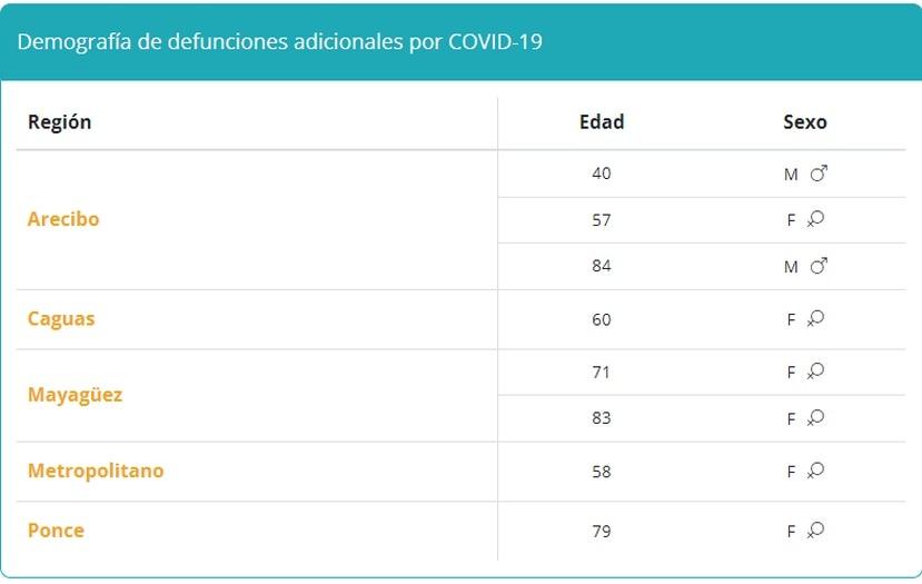 Tabla que demuestra la demografía de muertes por COVID-19 reportadas el 2 de octubre de 2021.