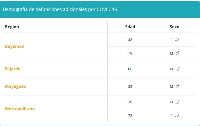 Tabla que demuestra la demografía de muertes por COVID-19 reportadas el 1 de octubre de 2021.