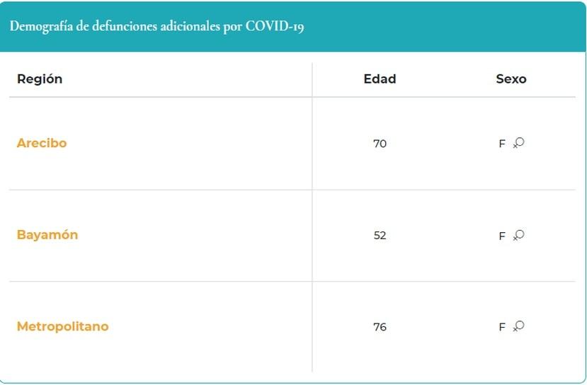 Tabla que demuestra la demografía de muertes por COVID-19 reportadas el 6 de octubre de 2021.